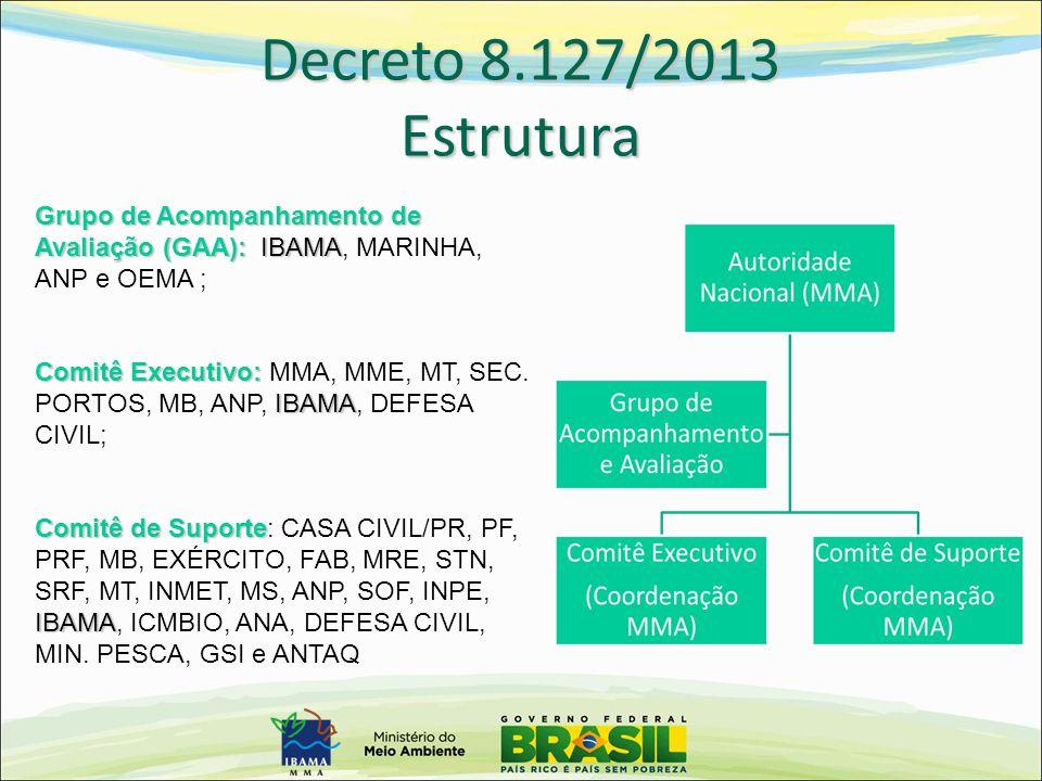 Grupo de Acompanhamento de Avaliação (GAA): IBAMA Grupo de Acompanhamento de Avaliação (GAA): IBAMA, MARINHA, ANP e OEMA ; Comitê Executivo: IBAMA Com