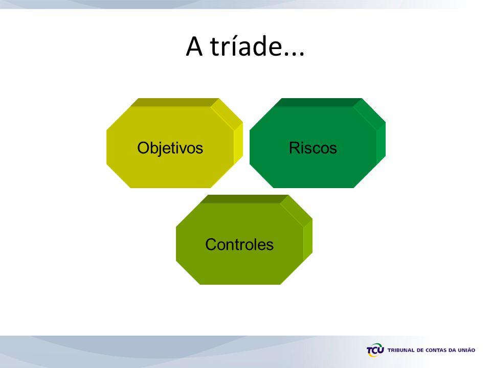 A tríade... Objetivos Controles Riscos