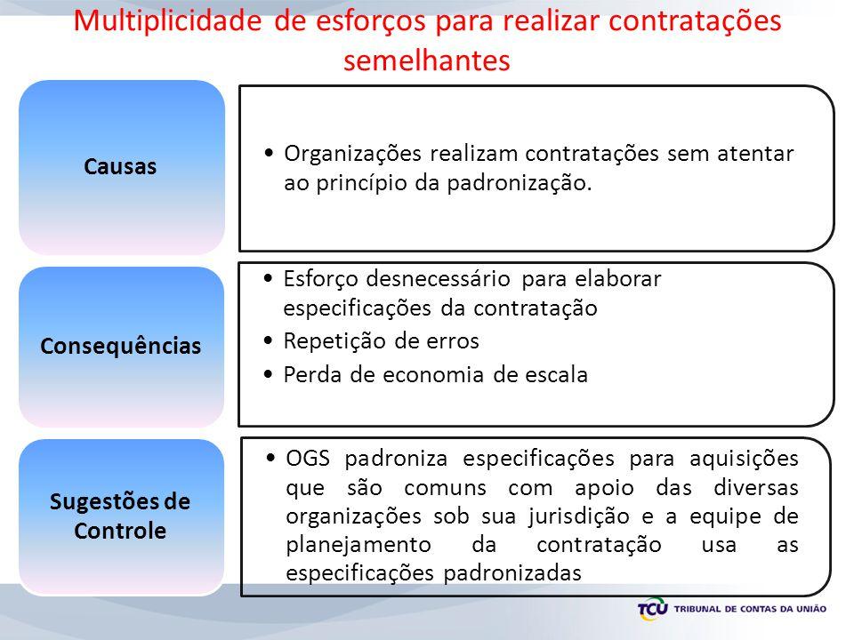 Organizações realizam contratações sem atentar ao princípio da padronização. Causas Esforço desnecessário para elaborar especificações da contratação