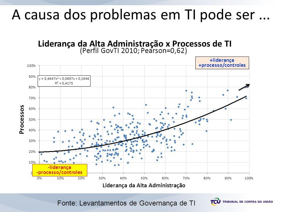 +liderança +processo/controles -liderança -processo/controles A causa dos problemas em TI pode ser... Fonte: Levantamentos de Governança de TI