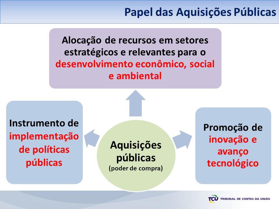 Aquisições da APF – Informação sítio MPOG Papel das Aquisições Públicas Aquisições públicas (poder de compra) Instrumento de implementaçã o de polític