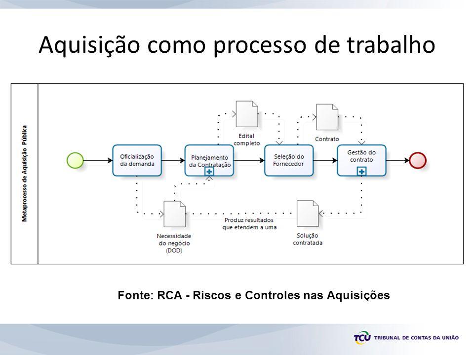 Planejamento da Contratação Fonte: RCA - Riscos e Controles nas Aquisições