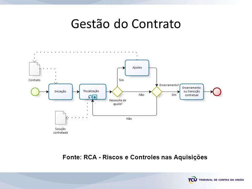 Gestão do Contrato Fonte: RCA - Riscos e Controles nas Aquisições