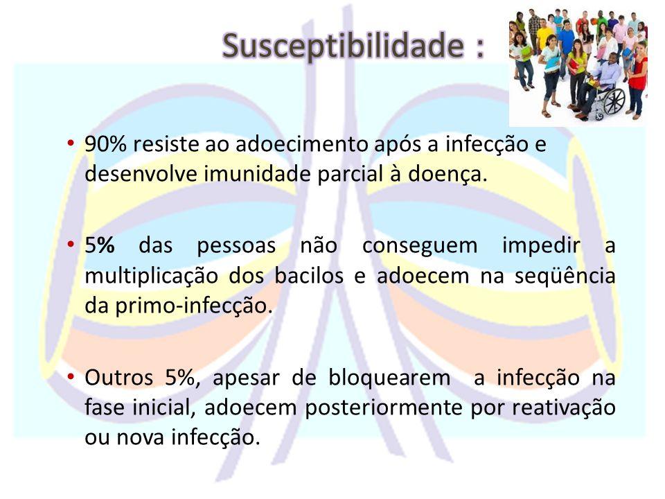 90% resiste ao adoecimento após a infecção e desenvolve imunidade parcial à doença.