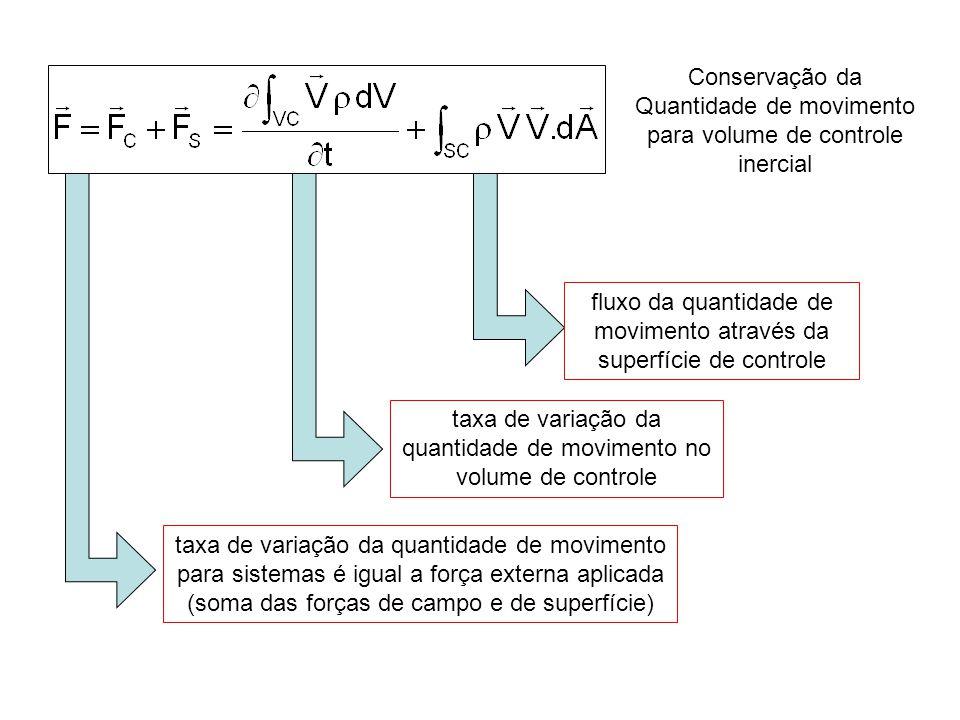 fluxo da quantidade de movimento através da superfície de controle taxa de variação da quantidade de movimento no volume de controle taxa de variação