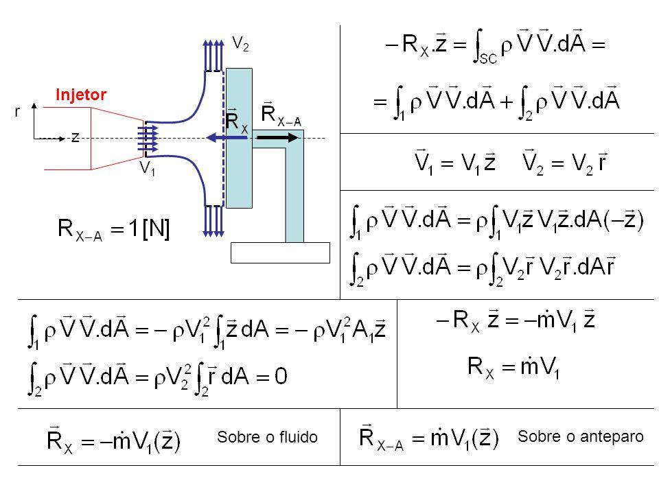 Sobre o fluido Sobre o anteparo Injetor V1V1 r z V2V2