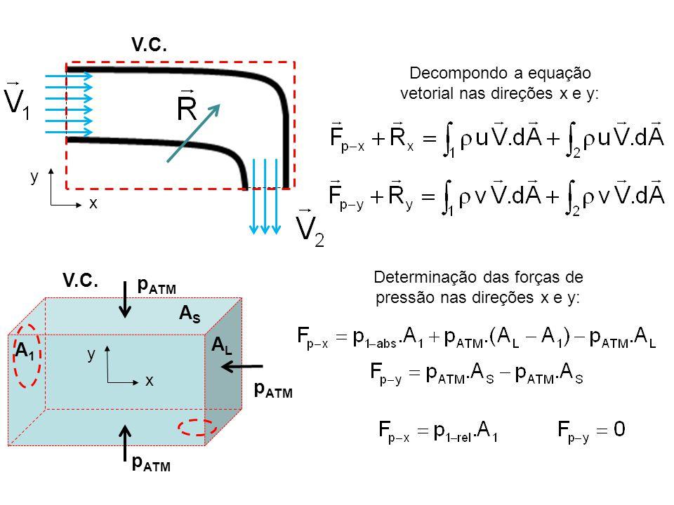 V.C. Decompondo a equação vetorial nas direções x e y: y x Determinação das forças de pressão nas direções x e y: V.C. A1A1 ASAS ALAL p ATM y x