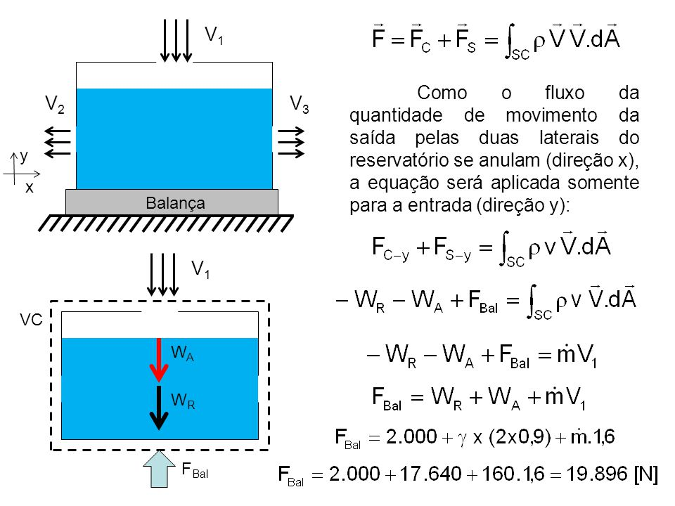 Balança V1V1 V2V2 V3V3 Como o fluxo da quantidade de movimento da saída pelas duas laterais do reservatório se anulam (direção x), a equação será aplicada somente para a entrada (direção y): x y VC WRWR WAWA F Bal V1V1