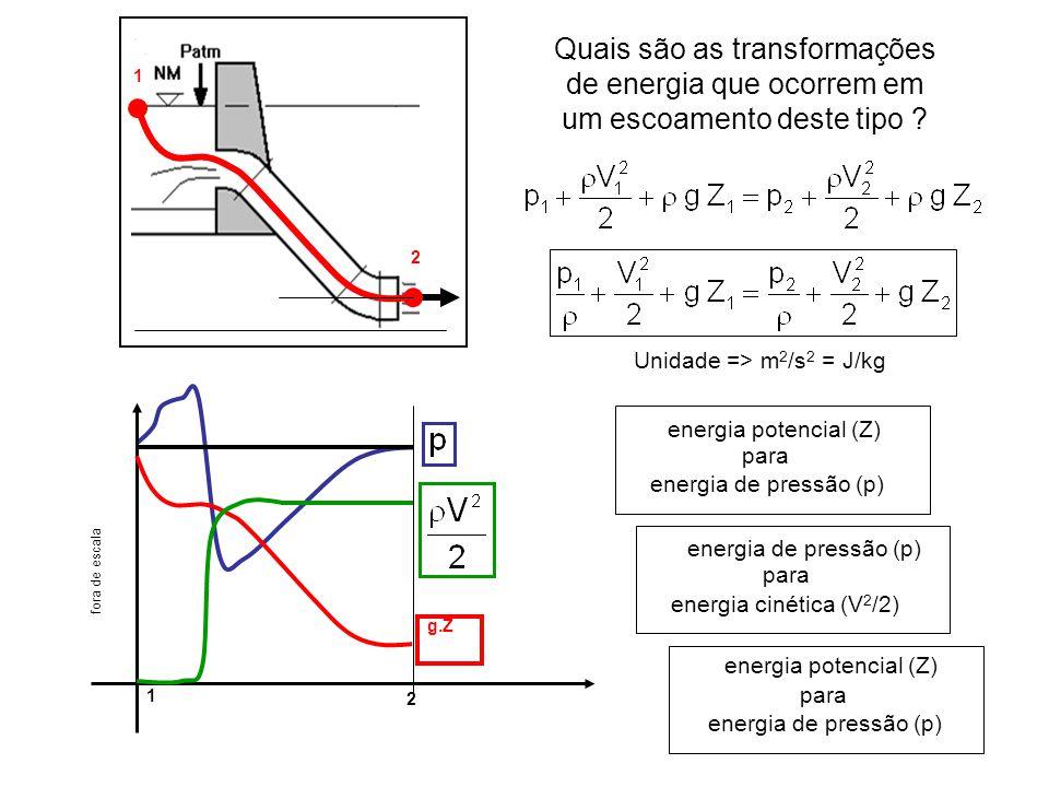 Quais são as transformações de energia que ocorrem em um escoamento deste tipo ? 1 2 energia potencial (Z) para energia de pressão (p) para energia ci
