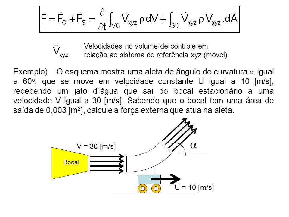  U = 10 [m/s] V = 30 [m/s] Bocal Velocidades no volume de controle em relação ao sistema de referência xyz (móvel) Exemplo) O esquema mostra uma aleta de ângulo de curvatura  igual a 60 o, que se move em velocidade constante U igual a 10 [m/s], recebendo um jato d´água que sai do bocal estacionário a uma velocidade V igual a 30 [m/s].