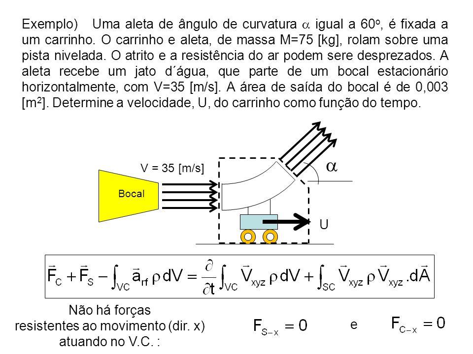  V = 35 [m/s] Bocal U Exemplo) Uma aleta de ângulo de curvatura  igual a 60 o, é fixada a um carrinho. O carrinho e aleta, de massa M=75 [kg], rolam