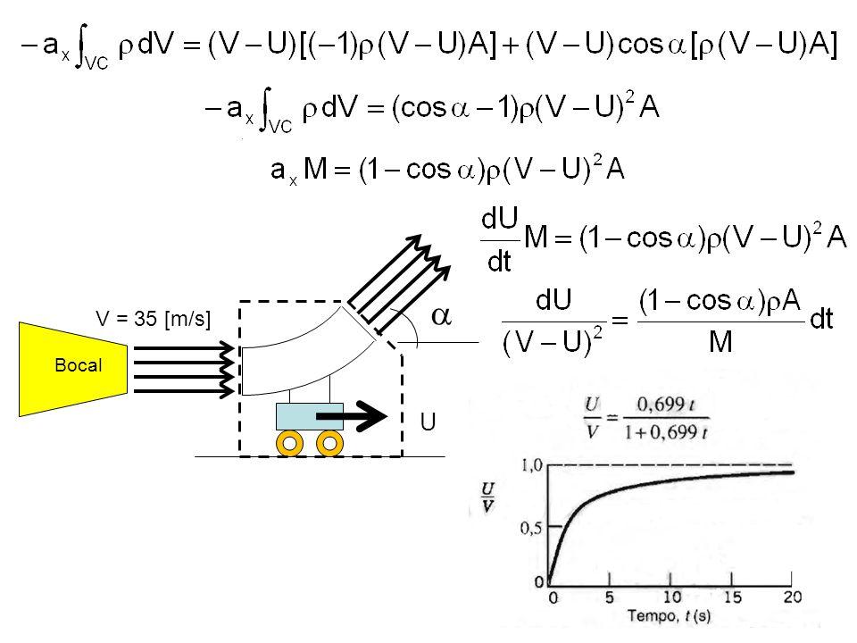  V = 35 [m/s] Bocal U