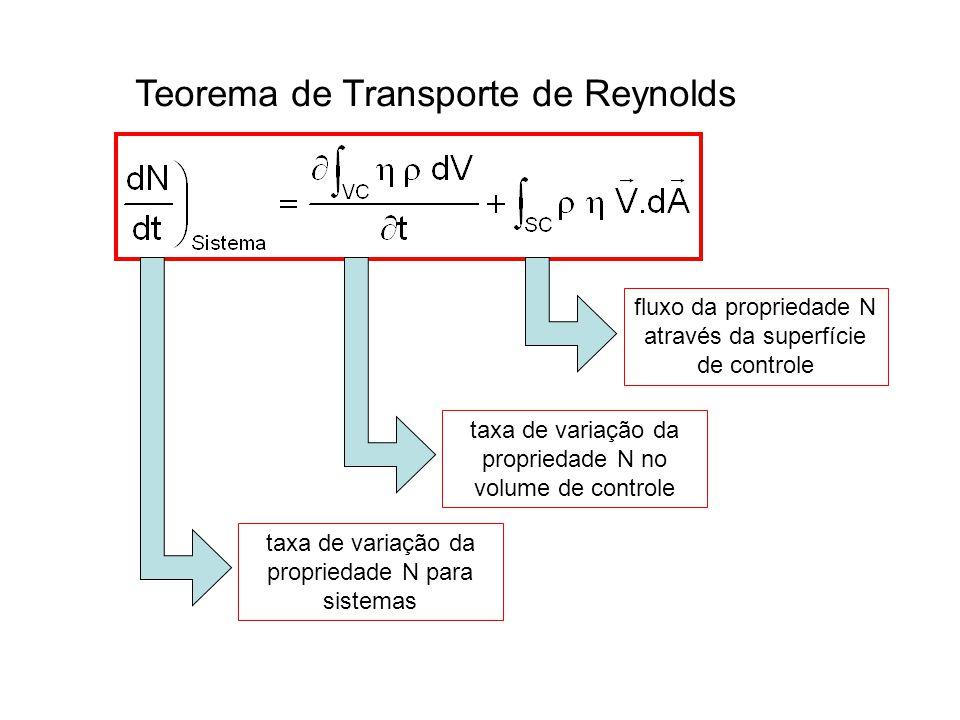 Teorema de Transporte de Reynolds fluxo da propriedade N através da superfície de controle taxa de variação da propriedade N no volume de controle taxa de variação da propriedade N para sistemas