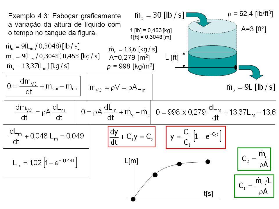 L [ft] A=3 [ft 2 ]  = 62,4 [lb/ft 3 ] Exemplo 4.3: Esboçar graficamente a variação da altura de líquido com o tempo no tanque da figura. 1 [lb] = 0,4
