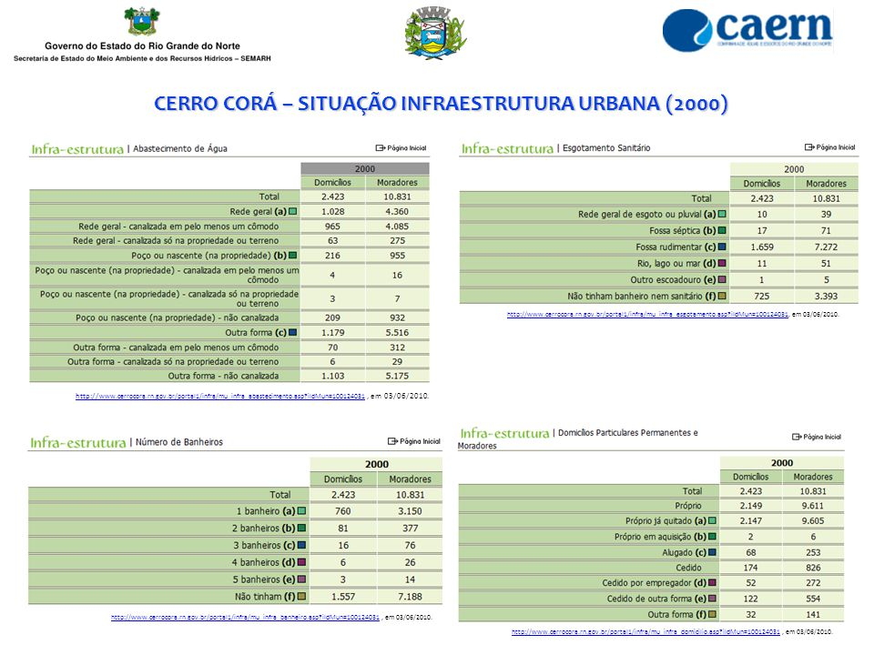 http://www.cerrocora.rn.gov.br/portal1/infra/mu_infra_esgotamento.asp?iIdMun=100124031http://www.cerrocora.rn.gov.br/portal1/infra/mu_infra_esgotament