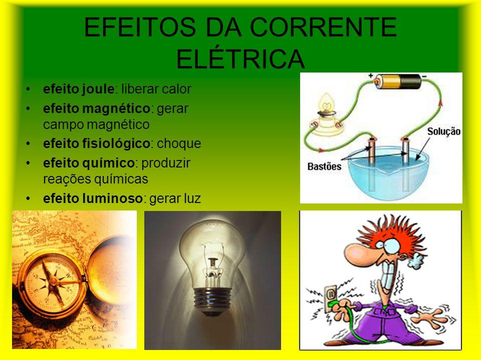 EFEITOS DA CORRENTE ELÉTRICA efeito joule: liberar calor efeito magnético: gerar campo magnético efeito fisiológico: choque efeito químico: produzir reações químicas efeito luminoso: gerar luz