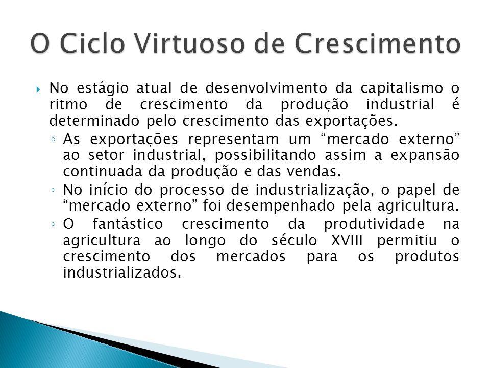  No estágio atual de desenvolvimento da capitalismo o ritmo de crescimento da produção industrial é determinado pelo crescimento das exportações. ◦ A