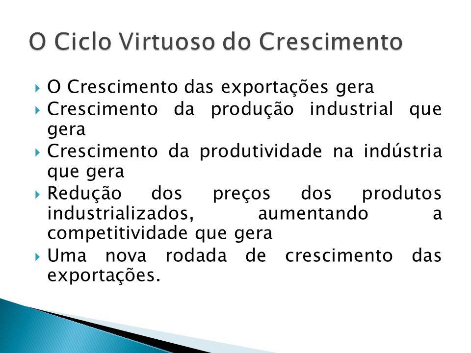  O Crescimento das exportações gera  Crescimento da produção industrial que gera  Crescimento da produtividade na indústria que gera  Redução dos