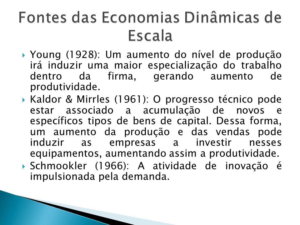  Young (1928): Um aumento do nível de produção irá induzir uma maior especialização do trabalho dentro da firma, gerando aumento de produtividade. 