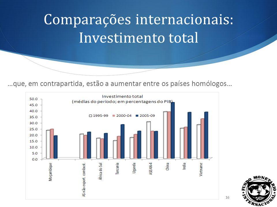 Comparações internacionais: Investimento privado 17 … como reflexo, sobretudo, do maior investimento privado.