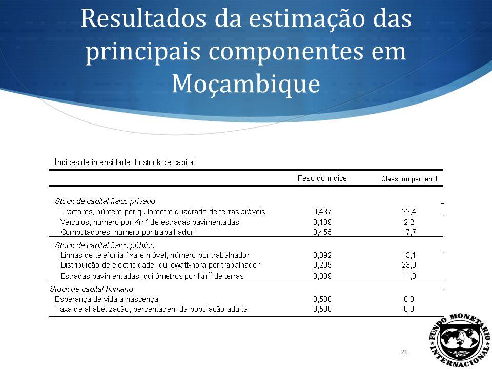 A abundância de capital em Moçambique está próxima à base da distribuição global 22