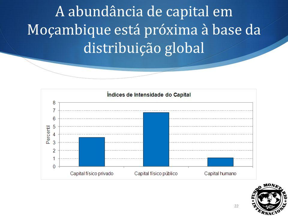 Abundância de capital é baixa também se comparada com países similares 23