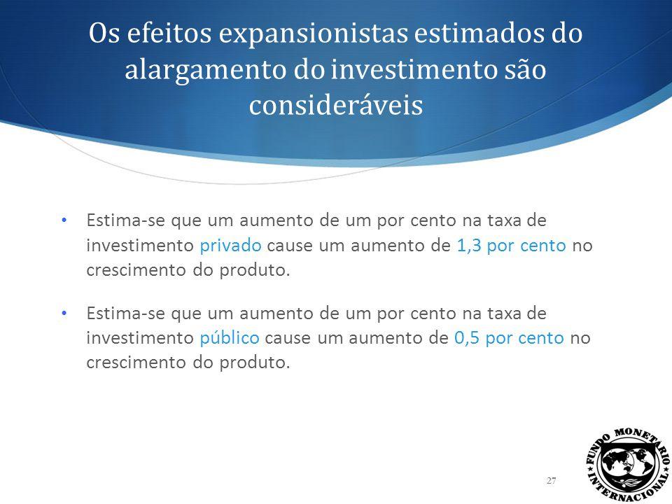 Os efeitos expansionistas estimados do investimento em infra-estruturas são coerentes com os resultados existentes 28 Estima-se que, nos países de baixo rendimento com políticas macroeconómicas prudentes, um aumento de um por cento na taxa de investimento em infra-estrutura financiado por donativos produza um crescimento do produto da ordem de: o 0,4 por cento, segundo Burnside e Dollar (1997, WB) o 0,3 por cento, segundo Spinetto, Teresa e Moll (2005, WB)