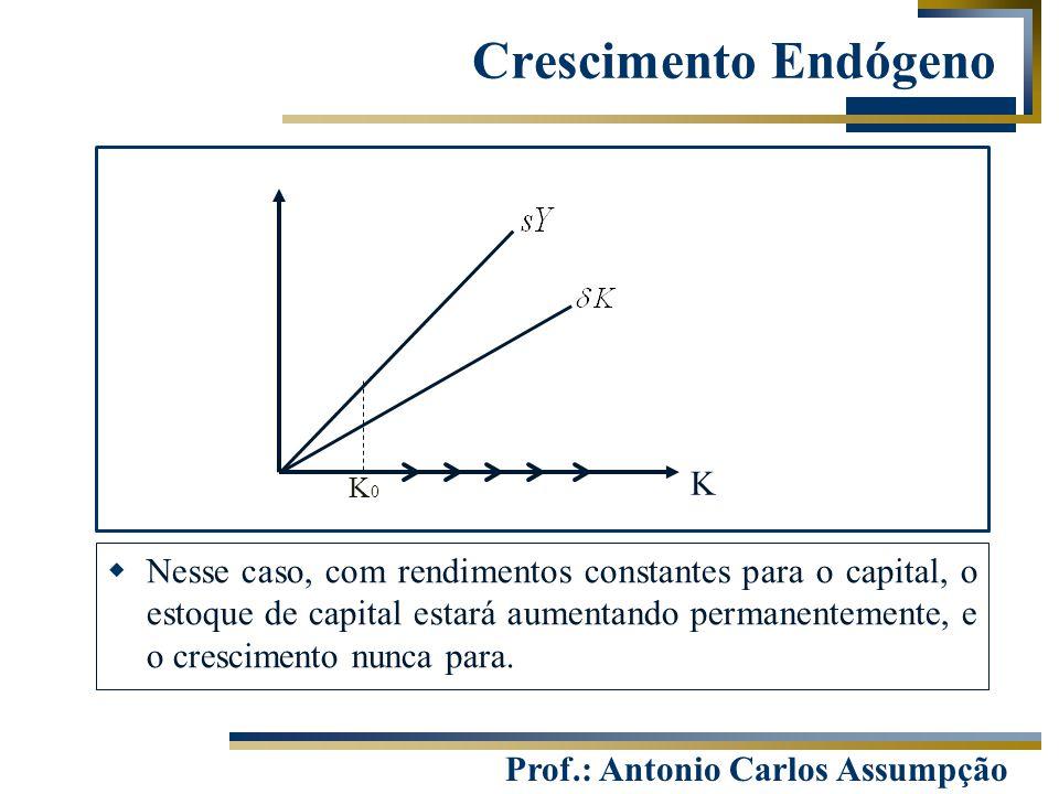 Prof.: Antonio Carlos Assumpção Crescimento Endógeno K K0K0  Nesse caso, com rendimentos constantes para o capital, o estoque de capital estará aumen
