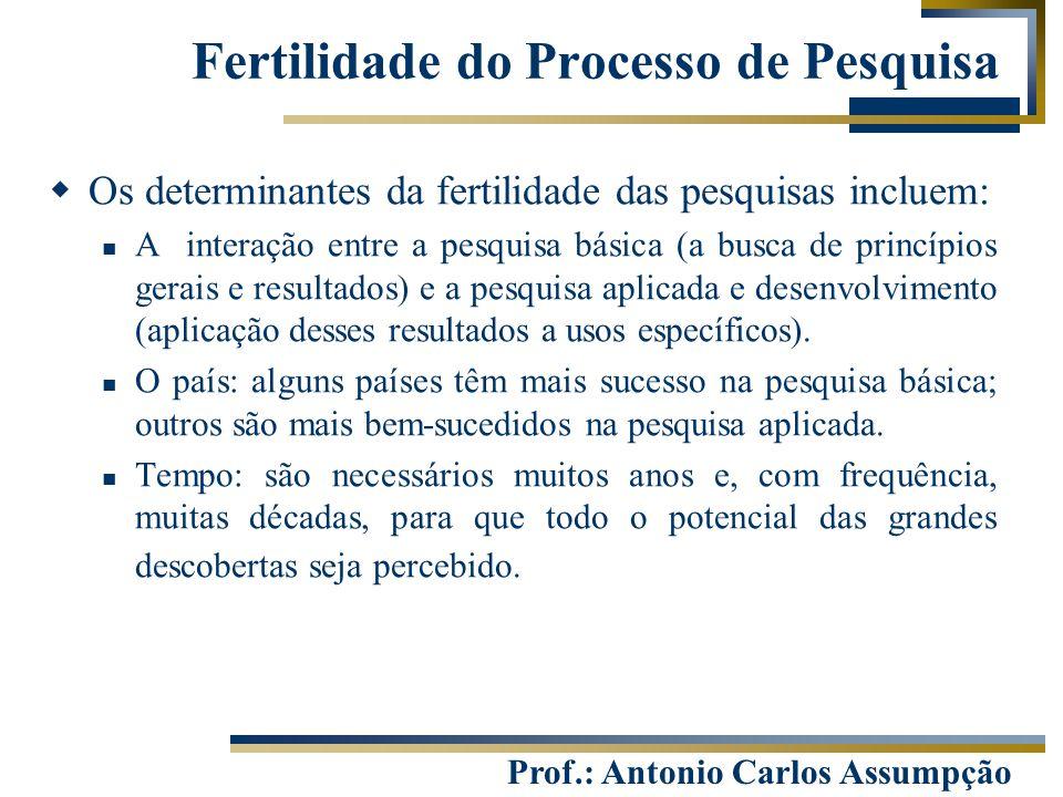 Prof.: Antonio Carlos Assumpção Fertilidade do Processo de Pesquisa  Os determinantes da fertilidade das pesquisas incluem: A interação entre a pesqu