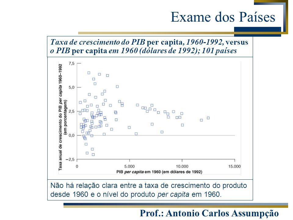 Prof.: Antonio Carlos Assumpção Exame dos Países Taxa de crescimento do PIB per capita, 1960-1992, versus o PIB per capita em 1960 (dólares de 1992);