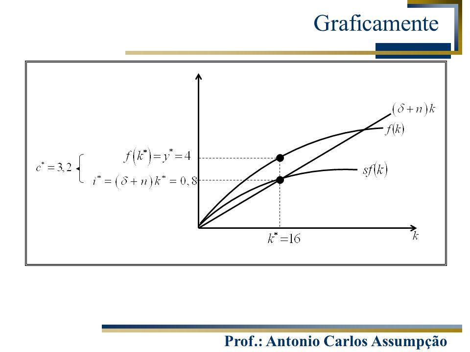 Prof.: Antonio Carlos Assumpção Graficamente