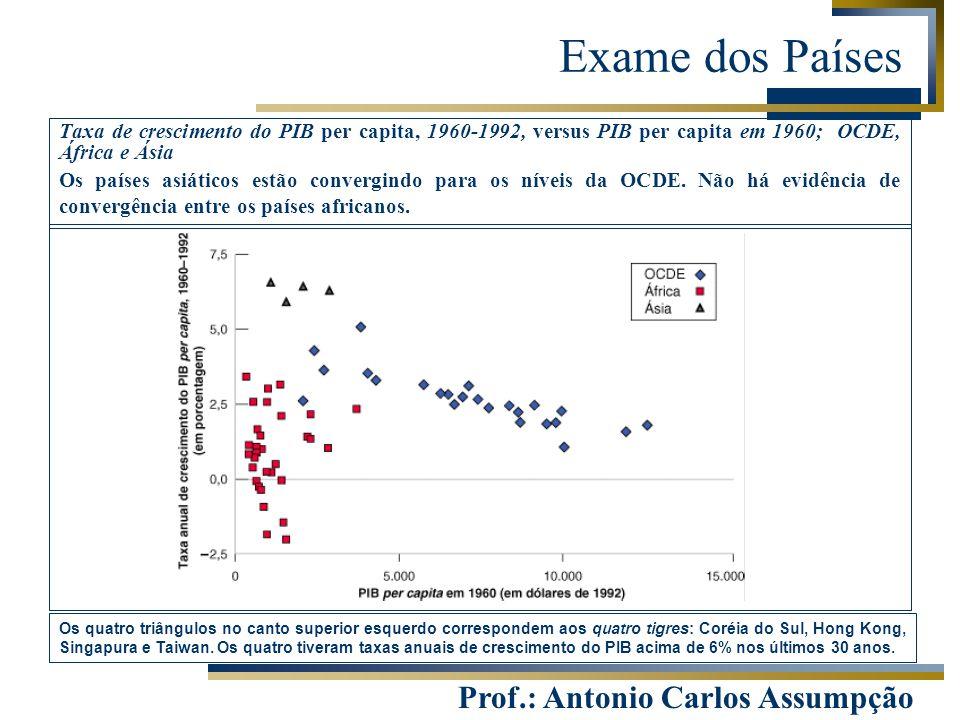 Prof.: Antonio Carlos Assumpção Exame dos Países Taxa de crescimento do PIB per capita, 1960-1992, versus PIB per capita em 1960; OCDE, África e Ásia