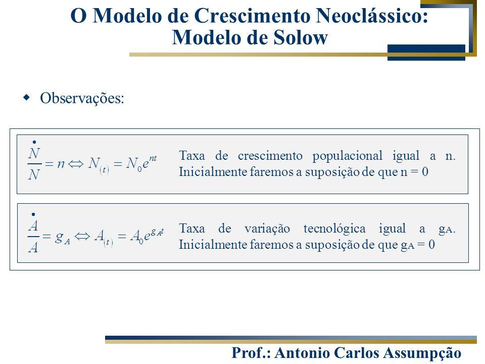 Prof.: Antonio Carlos Assumpção O Modelo de Crescimento Neoclássico: Modelo de Solow  Observações: Taxa de crescimento populacional igual a n. Inicia