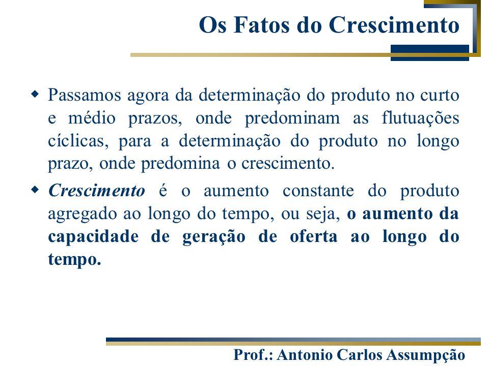 Prof.: Antonio Carlos Assumpção Os Fatos do Crescimento  Passamos agora da determinação do produto no curto e médio prazos, onde predominam as flutua