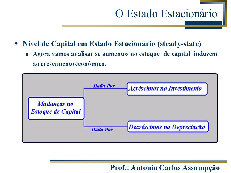 Prof.: Antonio Carlos Assumpção O Estado Estacionário  Nível de Capital em Estado Estacionário (steady-state) Agora vamos analisar se aumentos no est