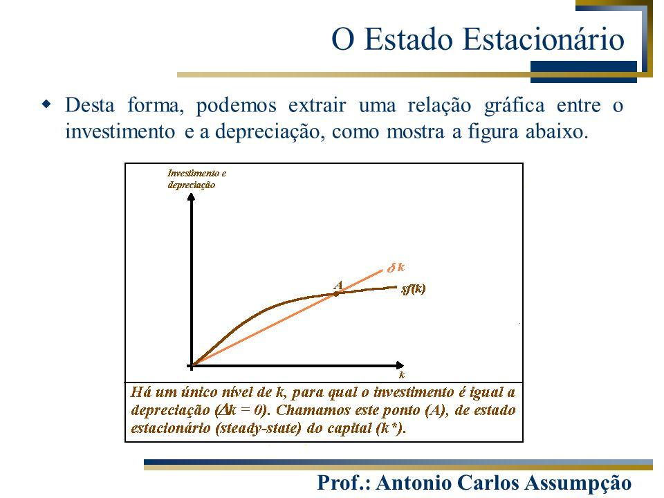 Prof.: Antonio Carlos Assumpção  Desta forma, podemos extrair uma relação gráfica entre o investimento e a depreciação, como mostra a figura abaixo.