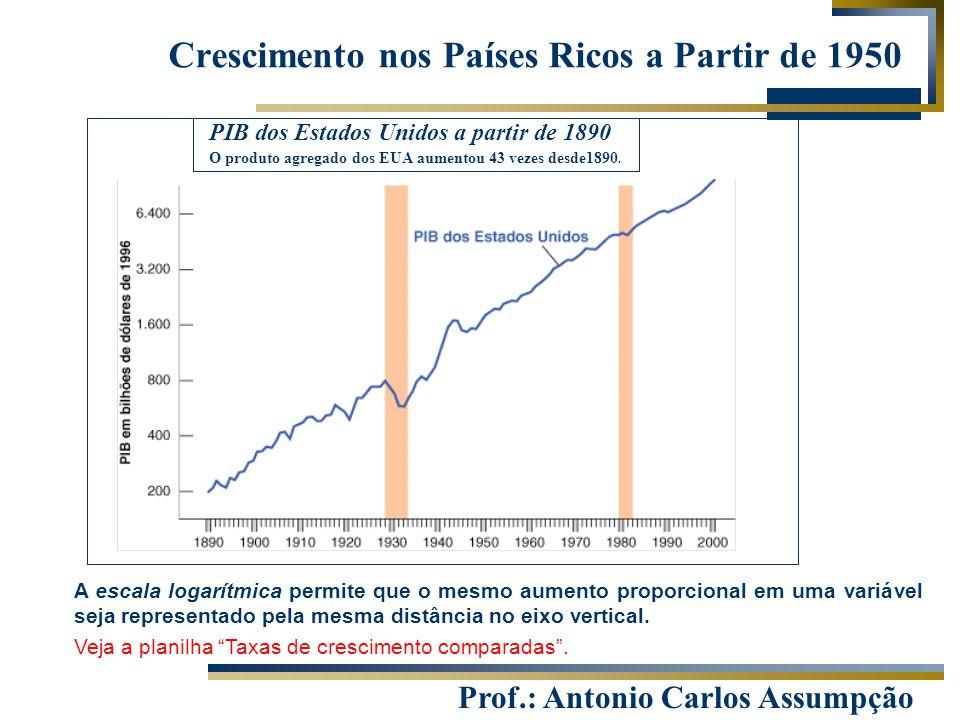 Prof.: Antonio Carlos Assumpção Crescimento nos Países Ricos a Partir de 1950 PIB dos Estados Unidos a partir de 1890 O produto agregado dos EUA aumen