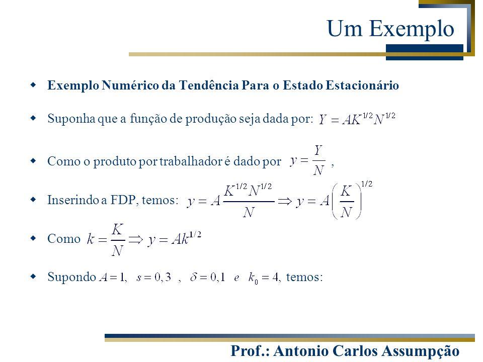 Prof.: Antonio Carlos Assumpção Um Exemplo  Exemplo Numérico da Tendência Para o Estado Estacionário  Suponha que a função de produção seja dada por