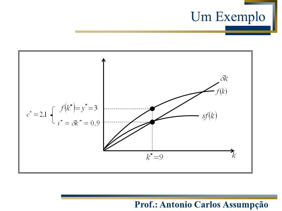 Prof.: Antonio Carlos Assumpção Um Exemplo