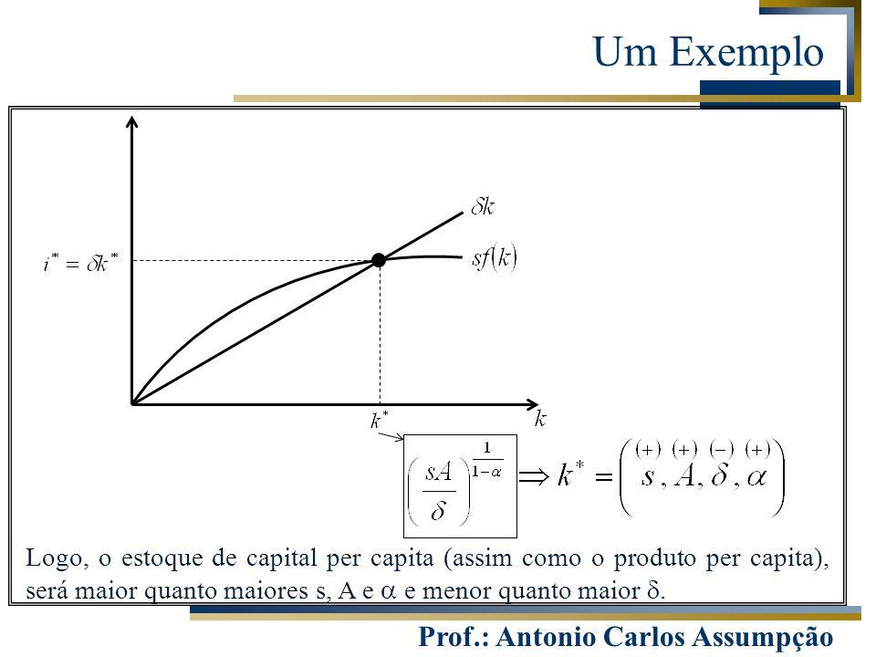 Prof.: Antonio Carlos Assumpção Um Exemplo Logo, o estoque de capital per capita (assim como o produto per capita), será maior quanto maiores s, A e 