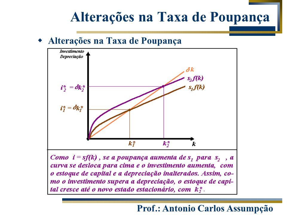 Prof.: Antonio Carlos Assumpção Alterações na Taxa de Poupança  Alterações na Taxa de Poupança