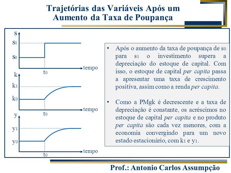 Prof.: Antonio Carlos Assumpção s tempo k y t0t0 t0t0 t0t0 s0s0 s1s1 k0k0 k1k1 y0y0 y1y1 Após o aumento da taxa de poupança de s 0 para s 1 o investim
