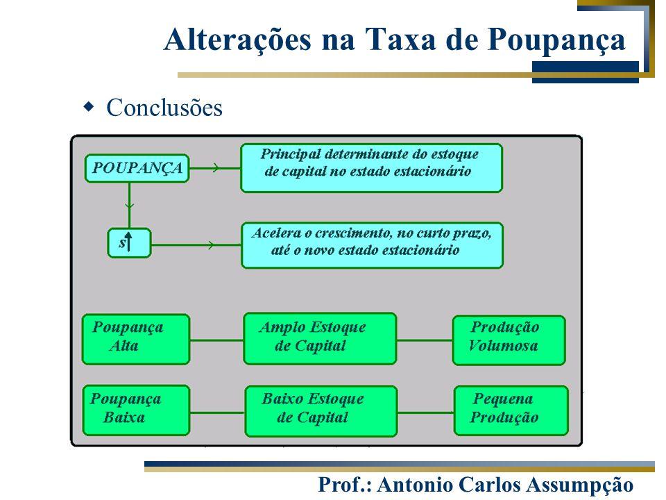 Prof.: Antonio Carlos Assumpção  Conclusões Alterações na Taxa de Poupança