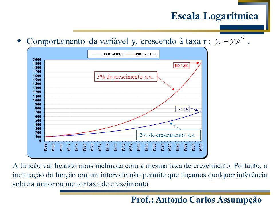 Prof.: Antonio Carlos Assumpção  Comportamento da variável y, crescendo à taxa r :. Escala Logarítmica A função vai ficando mais inclinada com a mesm
