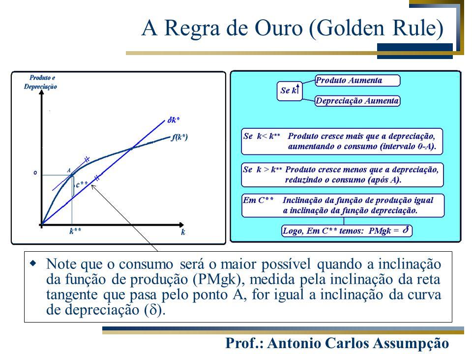 Prof.: Antonio Carlos Assumpção  Note que o consumo será o maior possível quando a inclinação da função de produção (PMgk), medida pela inclinação da