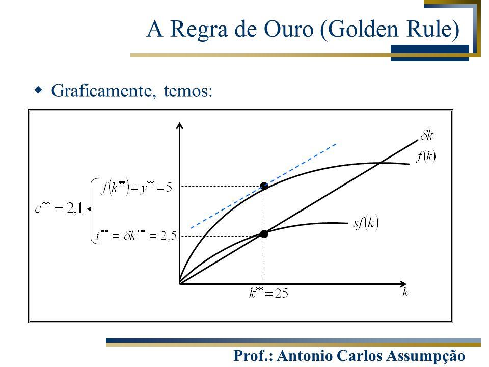 Prof.: Antonio Carlos Assumpção  Graficamente, temos: A Regra de Ouro (Golden Rule)