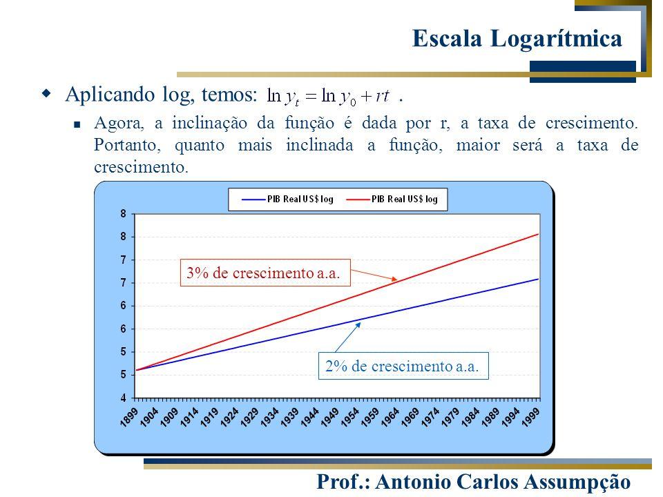 Prof.: Antonio Carlos Assumpção  Aplicando log, temos:. Agora, a inclinação da função é dada por r, a taxa de crescimento. Portanto, quanto mais incl