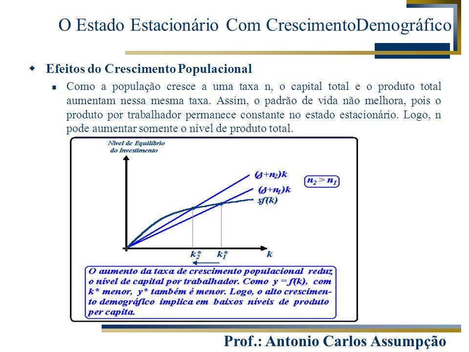 Prof.: Antonio Carlos Assumpção  Efeitos do Crescimento Populacional Como a população cresce a uma taxa n, o capital total e o produto total aumentam