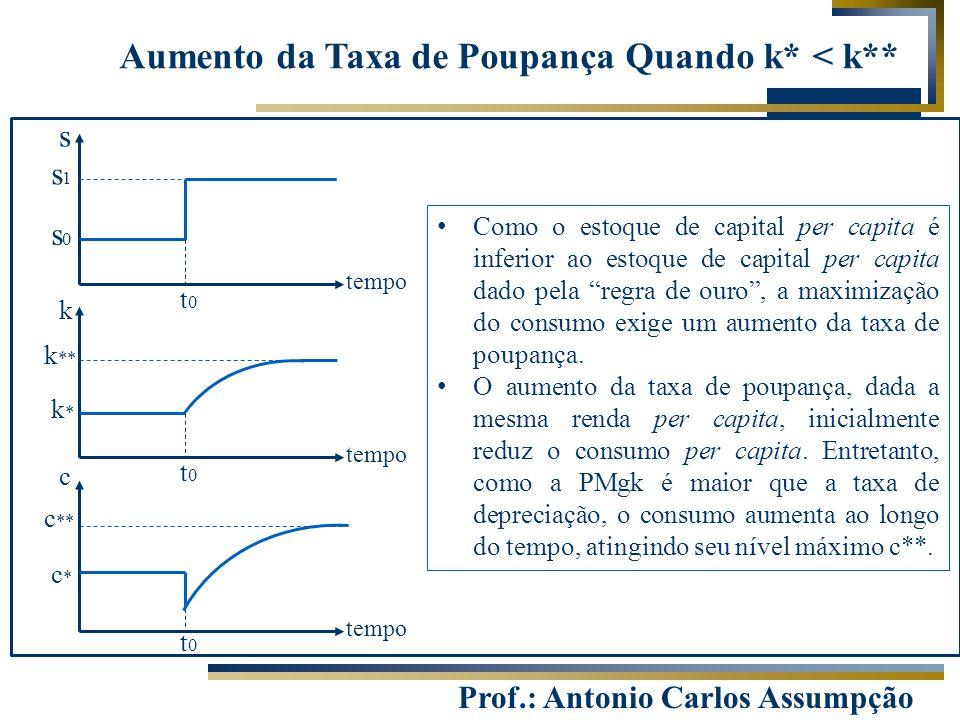 Prof.: Antonio Carlos Assumpção s tempo k c t0t0 t0t0 t0t0 s0s0 s1s1 k*k* k ** c*c* c ** Aumento da Taxa de Poupança Quando k* < k** Como o estoque de