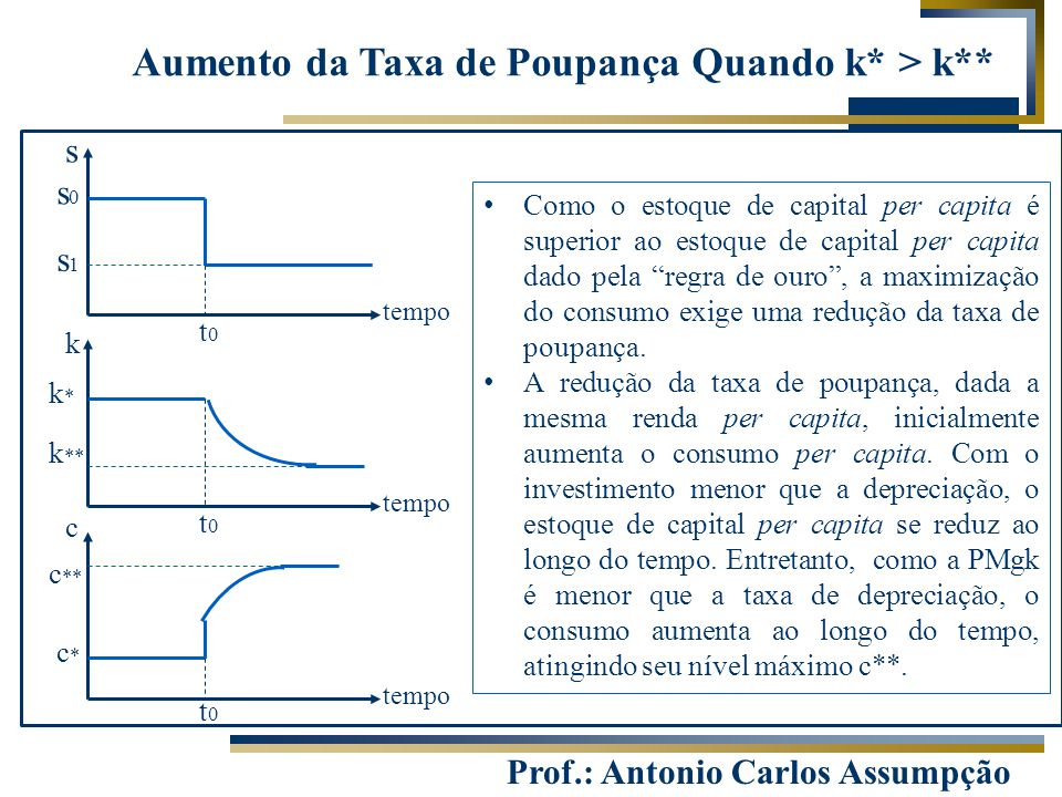 Prof.: Antonio Carlos Assumpção s tempo k c t0t0 t0t0 t0t0 s1s1 s0s0 k ** k*k* c*c* c ** Aumento da Taxa de Poupança Quando k* > k** Como o estoque de